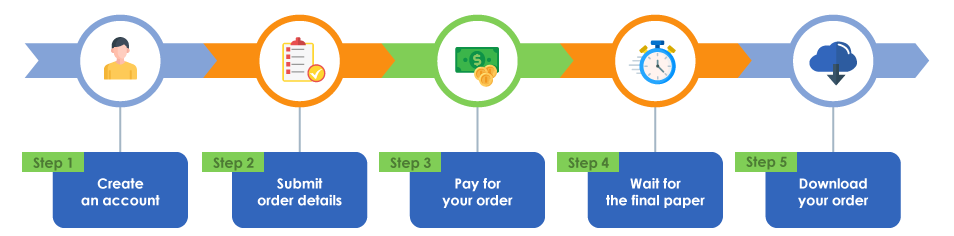 Step to Order at FreshEssay.net
