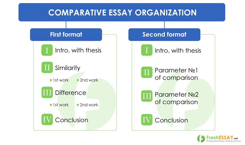 Comparative Essay Organisation