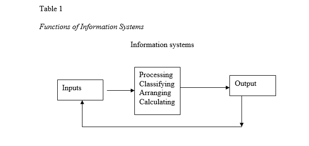 Functions of Information Systems Table