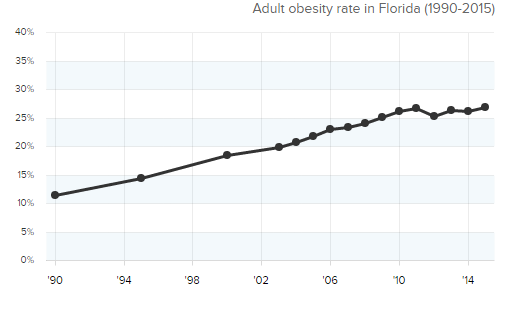 rate of obesity on Florida