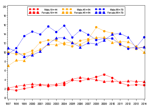 Incidence of males and females of various ages who have diabetes
